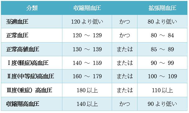 成人における血圧値の分類(mmHg)